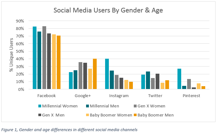 demographics-of-social-media-users-1