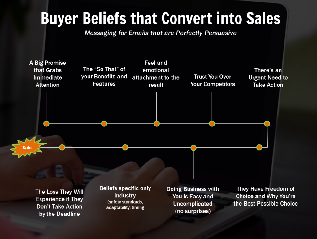 Buyer Beliefs that Convert Into Sales